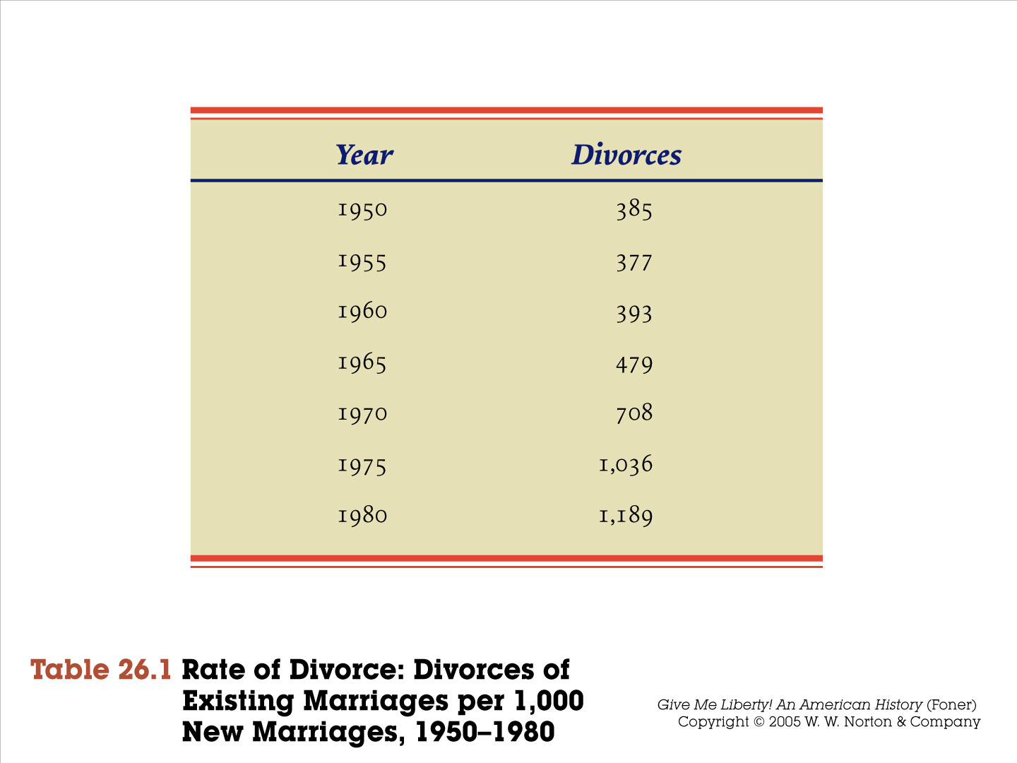the causer for increasing divorce rate in vietnam Vietnam vets are homeless, addicted home » drawing awareness to other causes » vietnam vets—homeless and the divorce rate amongstvietnamveterans is above.
